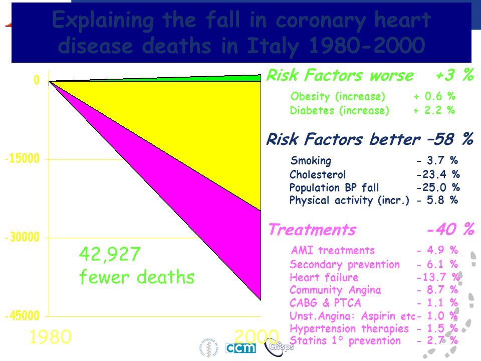 Conclusioni e raccomandazioni La prevenzione delle malattie cardiovascolari è uno degli obiettivi del Piano della Prevenzione; la carta o il punteggio individuale del rischio cardiovascolare sono strumenti utili per identificare le persone a rischio, alle quali mirare trattamento e consigli specifici.