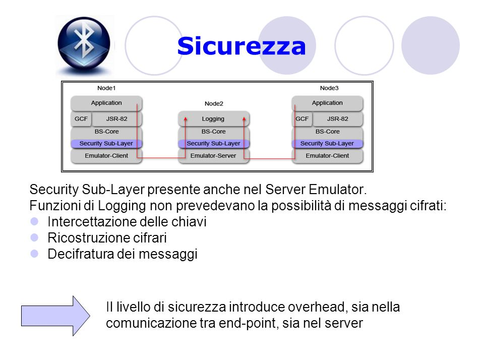 Sicurezza Security Sub-Layer presente anche nel Server Emulator.