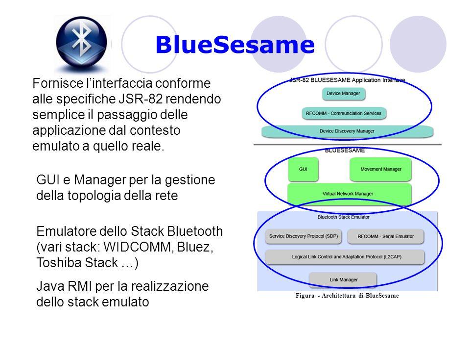 BlueSesame Figura - Architettura di BlueSesame Fornisce l'interfaccia conforme alle specifiche JSR-82 rendendo semplice il passaggio delle applicazione dal contesto emulato a quello reale.