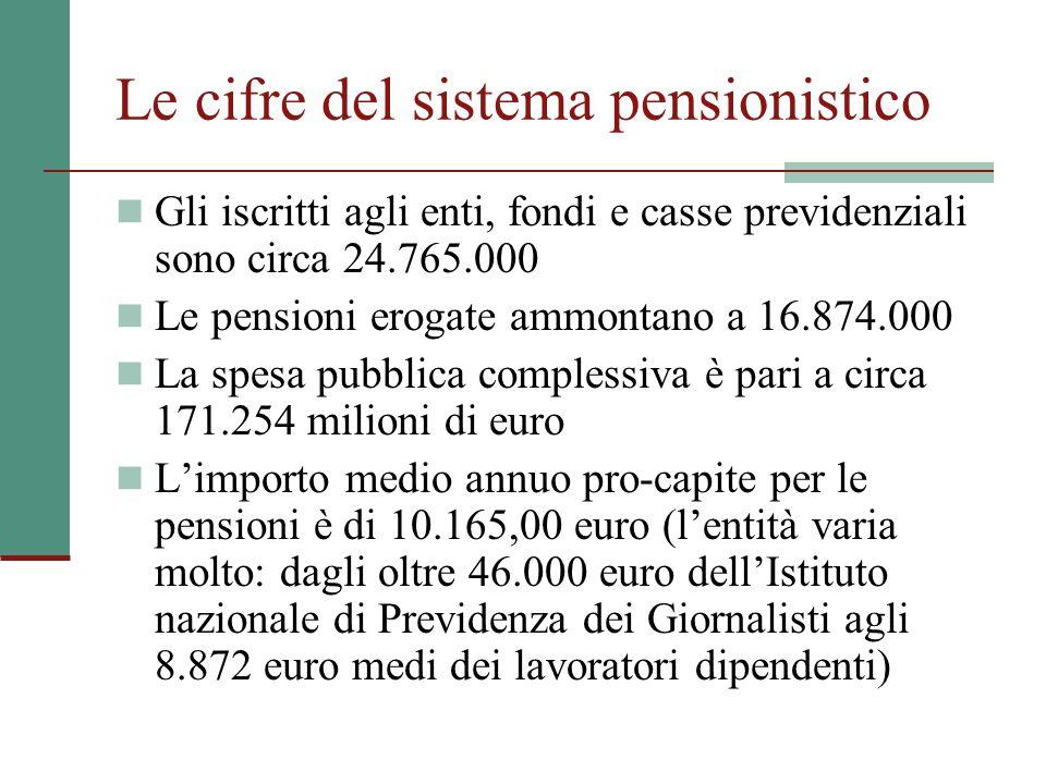 Le cifre del sistema pensionistico Gli iscritti agli enti, fondi e casse previdenziali sono circa 24.765.000 Le pensioni erogate ammontano a 16.874.00
