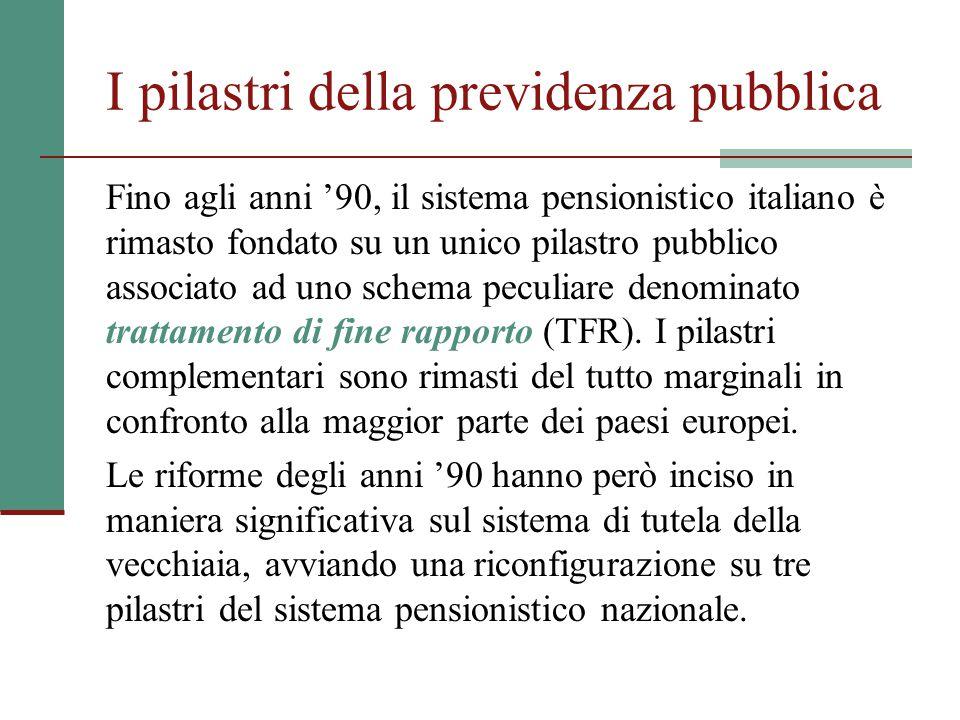 I pilastri della previdenza pubblica Fino agli anni '90, il sistema pensionistico italiano è rimasto fondato su un unico pilastro pubblico associato ad uno schema peculiare denominato trattamento di fine rapporto (TFR).