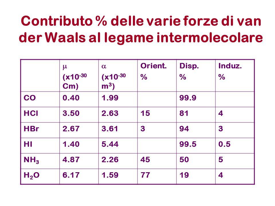 Contributo % delle varie forze di van der Waals al legame intermolecolare  (x10 -30 Cm)  (x10 -30 m 3 ) Orient. % Disp. % Induz. % CO0.401.9999.9 HC
