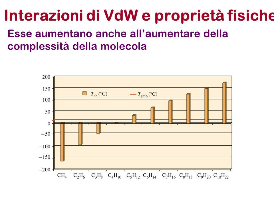 Interazioni di VdW e proprietà fisiche Esse aumentano anche all'aumentare della complessità della molecola
