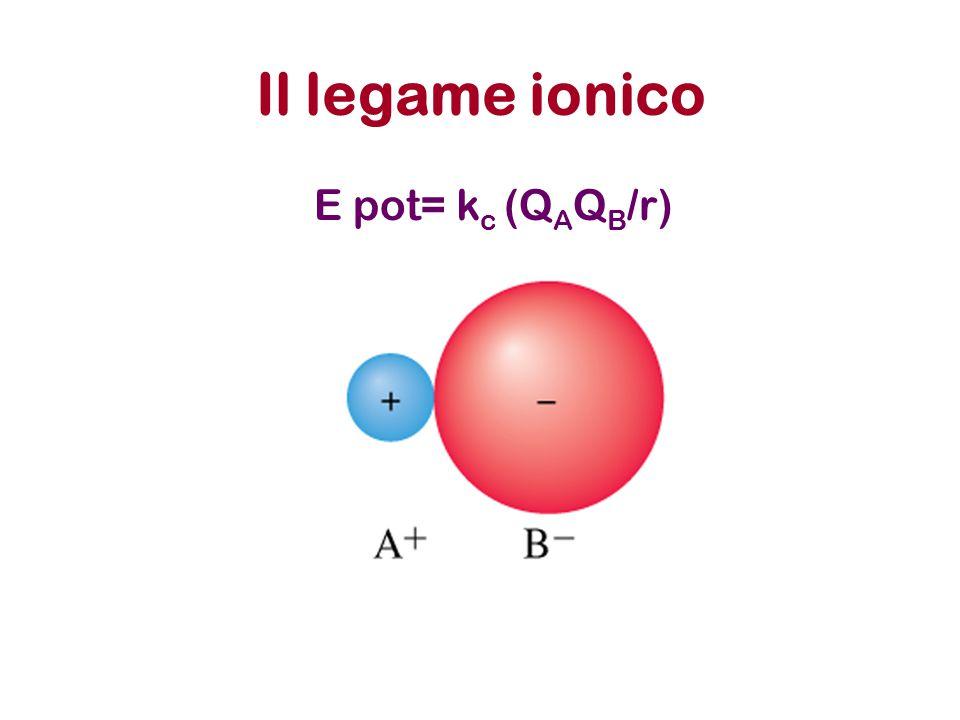 Il legame ionico E pot= k c (Q A Q B /r) INTERAZIONE COULOMBIANA NON DIREZIONALE!!