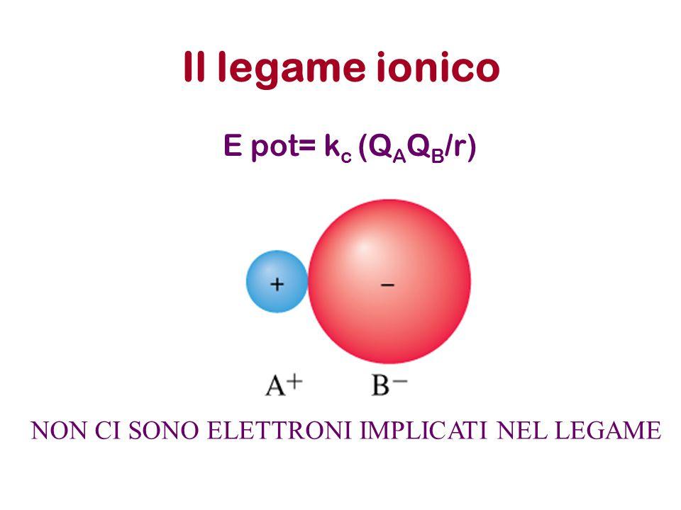 Il legame ionico E pot= k c (Q A Q B /r) NON CI SONO ELETTRONI IMPLICATI NEL LEGAME