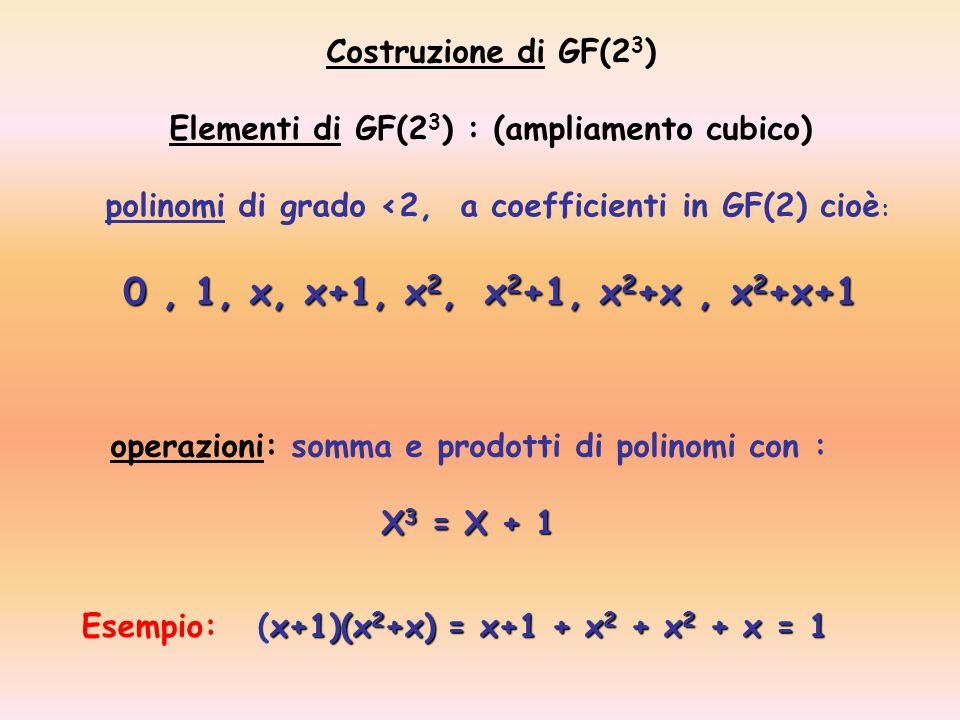 operazioni: somma e prodotti di polinomi con : X 3 = X + 1 Costruzione di GF(2 3 ) Elementi di GF(2 3 ) : (ampliamento cubico) polinomi di grado <2, a