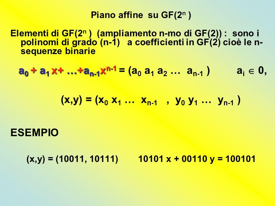 Piano affine su GF(2 n ) Elementi di GF(2 n ) (ampliamento n-mo di GF(2)) : sono i polinomi di grado (n-1) a coefficienti in GF(2) cioè le n- sequenze