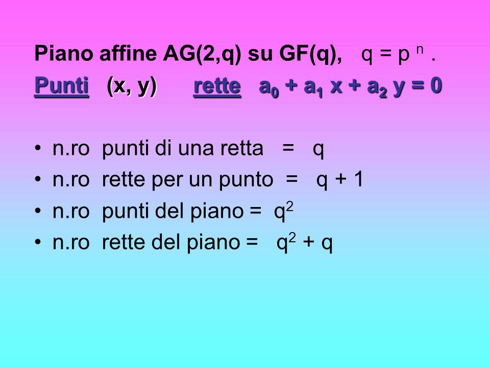 Piano affine AG(2,q) su GF(q), q = p n. Punti(x, y)rettea 0 + a 1 x + a 2 y = 0 Punti (x, y) rette a 0 + a 1 x + a 2 y = 0 n.ro punti di una retta = q