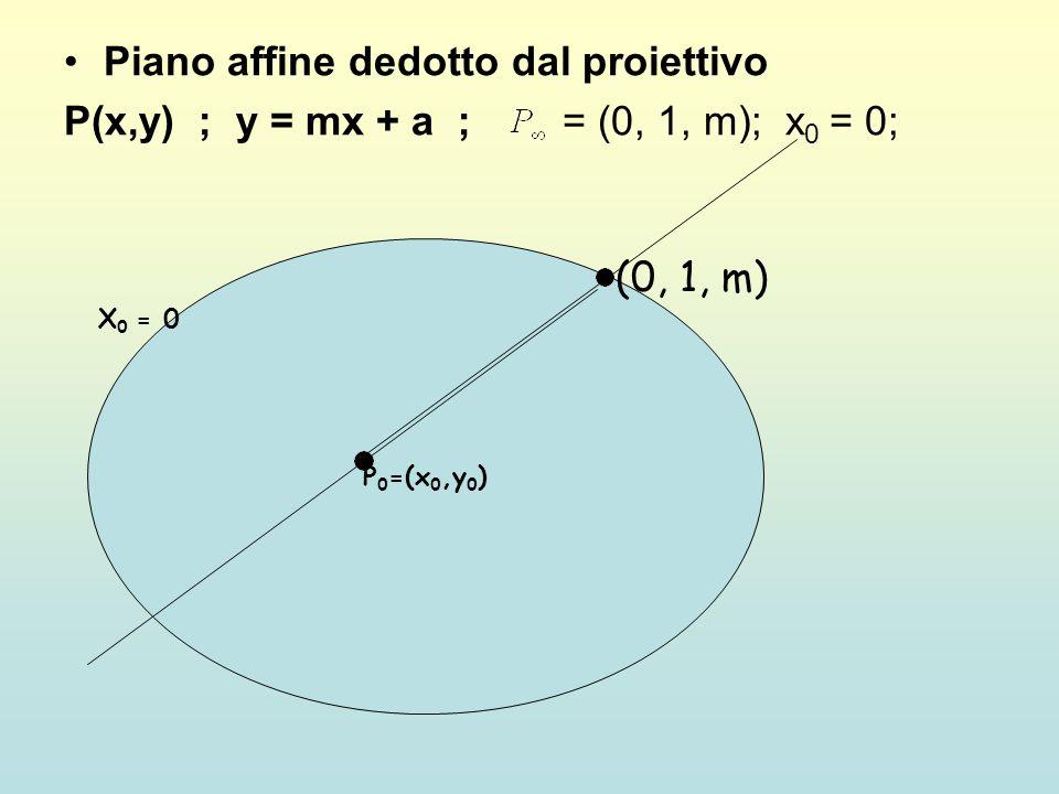 Piano affine dedotto dal proiettivo P(x,y) ; y = mx + a ; = (0, 1, m); x 0 = 0; P 0 =(x 0,y 0 ) X 0 = 0 (0, 1, m)