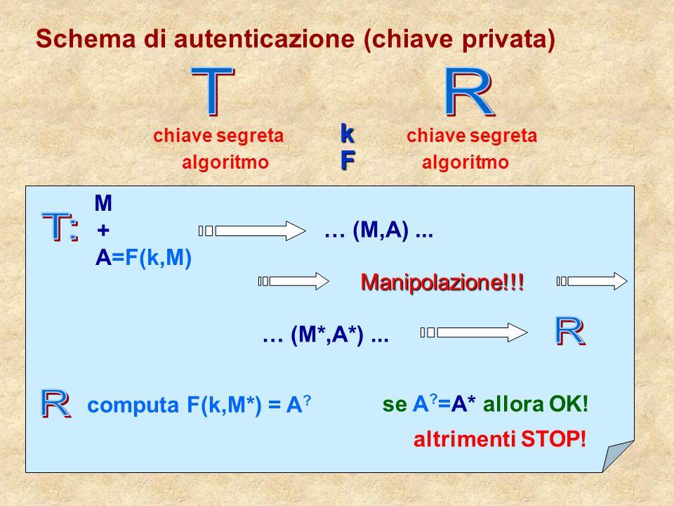 Schema di autenticazione (chiave privata) k chiave segreta F algoritmo M+AM+A =F(k,M) … (M,A)... Manipolazione!!! … (M*,A*)... computa F(k,M*) = A ? s
