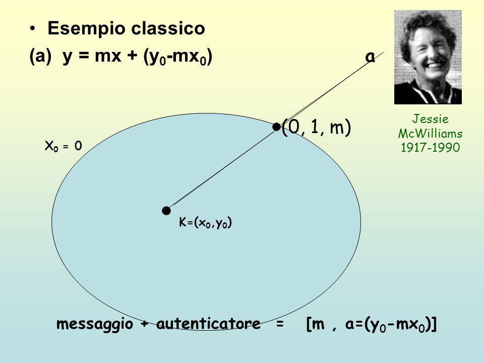 Esempio classico (a) y = mx + (y 0 -mx 0 ) K=(x 0,y 0 ) X 0 = 0 (0, 1, m) messaggio + autenticatore = [m, a=(y 0 -mx 0 )] Jessie McWilliams 1917-1990