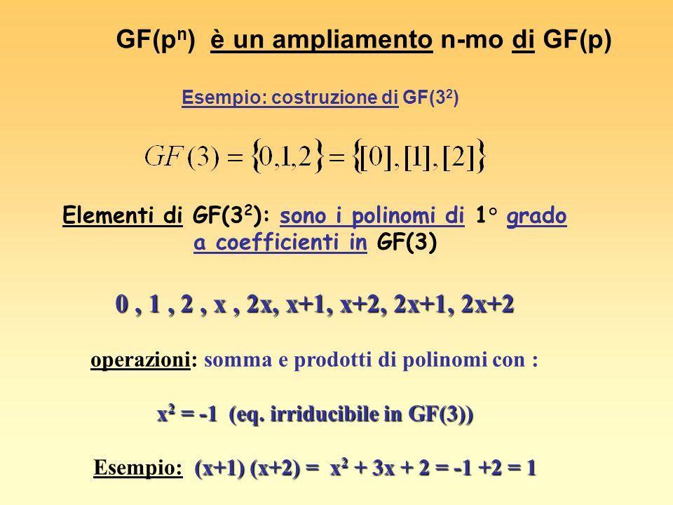 operazioni: somma e prodotti di polinomi con : X 3 = X + 1 Costruzione di GF(2 3 ) Elementi di GF(2 3 ) : (ampliamento cubico) polinomi di grado <2, a coefficienti in GF(2) cioè : 0, 1, x, x+1, x 2, x 2 +1, x 2 +x, x 2 +x+1 x+1)(x 2 +x) = x+1 + x 2 + x 2 + x = 1 Esempio: (x+1)(x 2 +x) = x+1 + x 2 + x 2 + x = 1