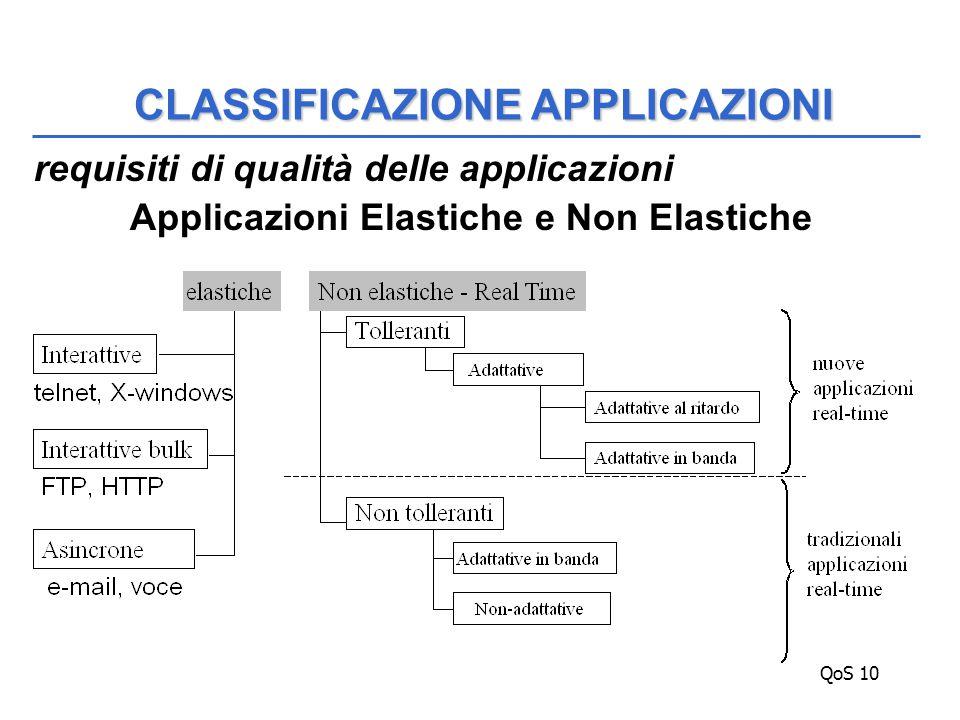 QoS 10 requisiti di qualità delle applicazioni Applicazioni Elastiche e Non Elastiche CLASSIFICAZIONE APPLICAZIONI