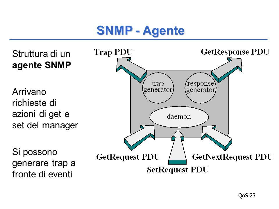 QoS 23 Struttura di un agente SNMP Arrivano richieste di azioni di get e set del manager Si possono generare trap a fronte di eventi SNMP - Agente