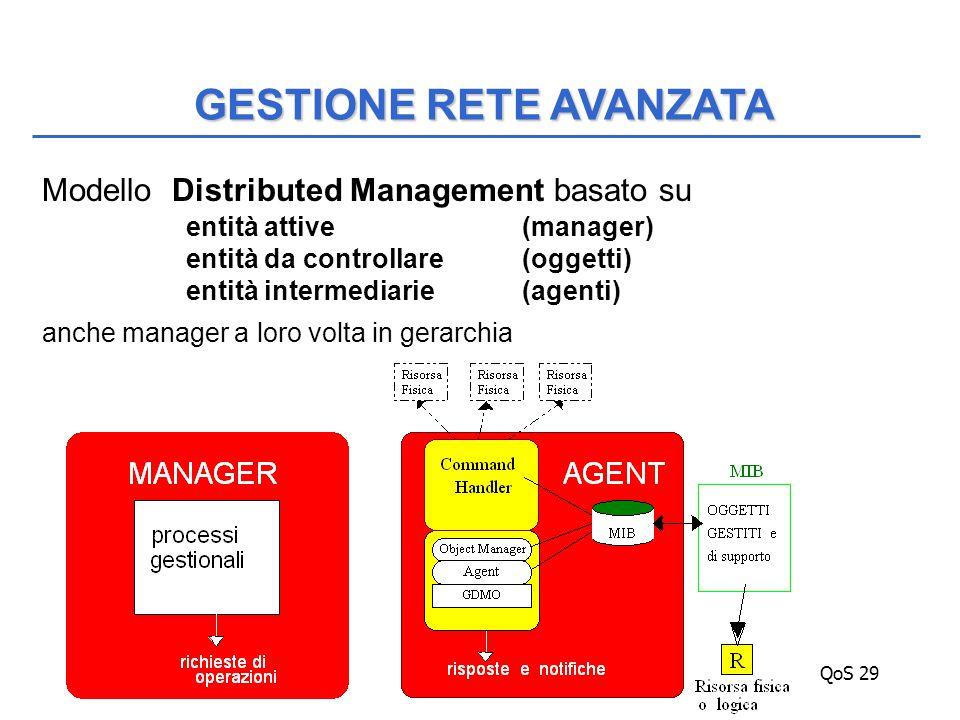 QoS 29 Modello Distributed Management basato su entità attive (manager) entità da controllare (oggetti) entità intermediarie (agenti) anche manager a loro volta in gerarchia GESTIONE RETE AVANZATA