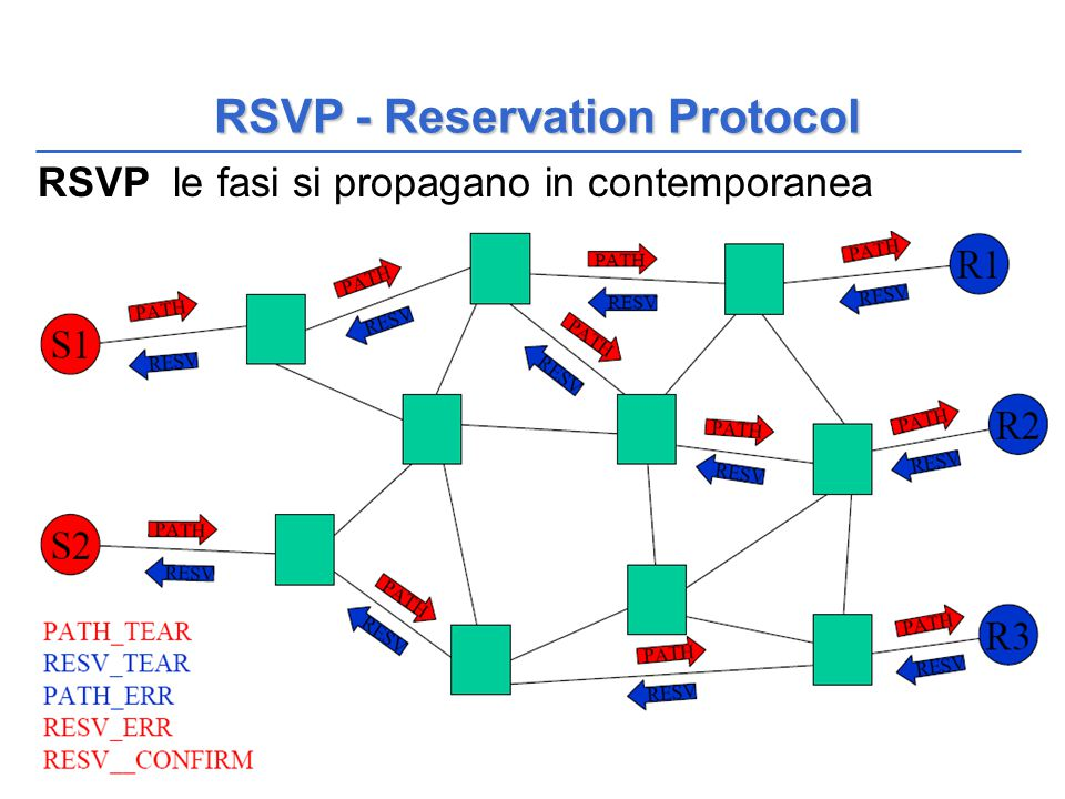 QoS 60 RSVP le fasi si propagano in contemporanea RSVP - Reservation Protocol