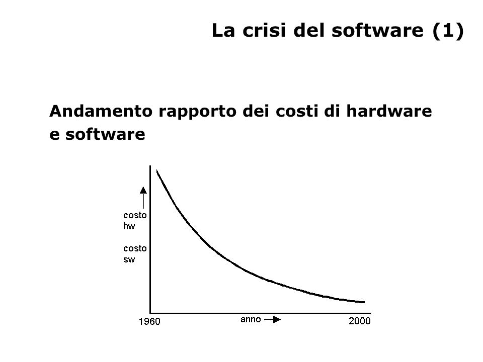 La crisi del software (1) Andamento rapporto dei costi di hardware e software