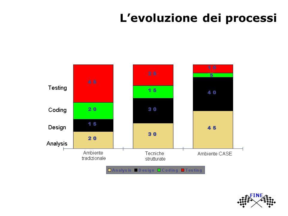 L'evoluzione dei processi FINE