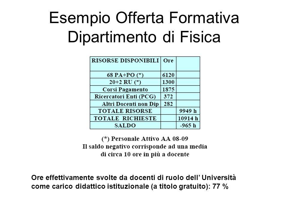 Esempio Offerta Formativa Dipartimento di Fisica Ore effettivamente svolte da docenti di ruolo dell' Università come carico didattico istituzionale (a titolo gratuito): 77 %