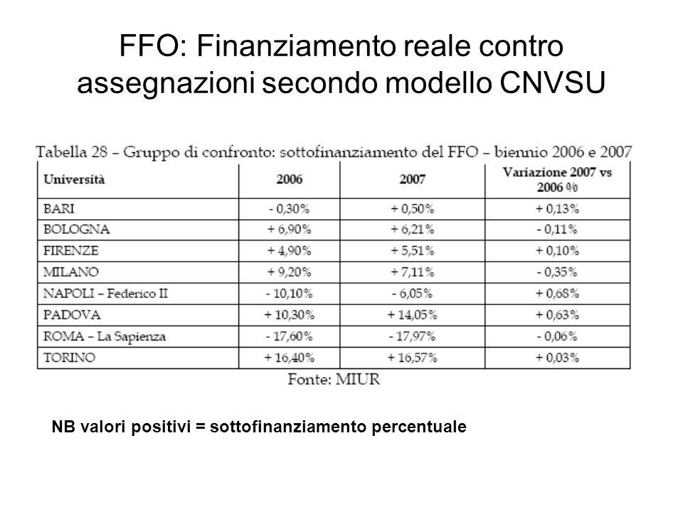 FFO: Finanziamento reale contro assegnazioni secondo modello CNVSU NB valori positivi = sottofinanziamento percentuale