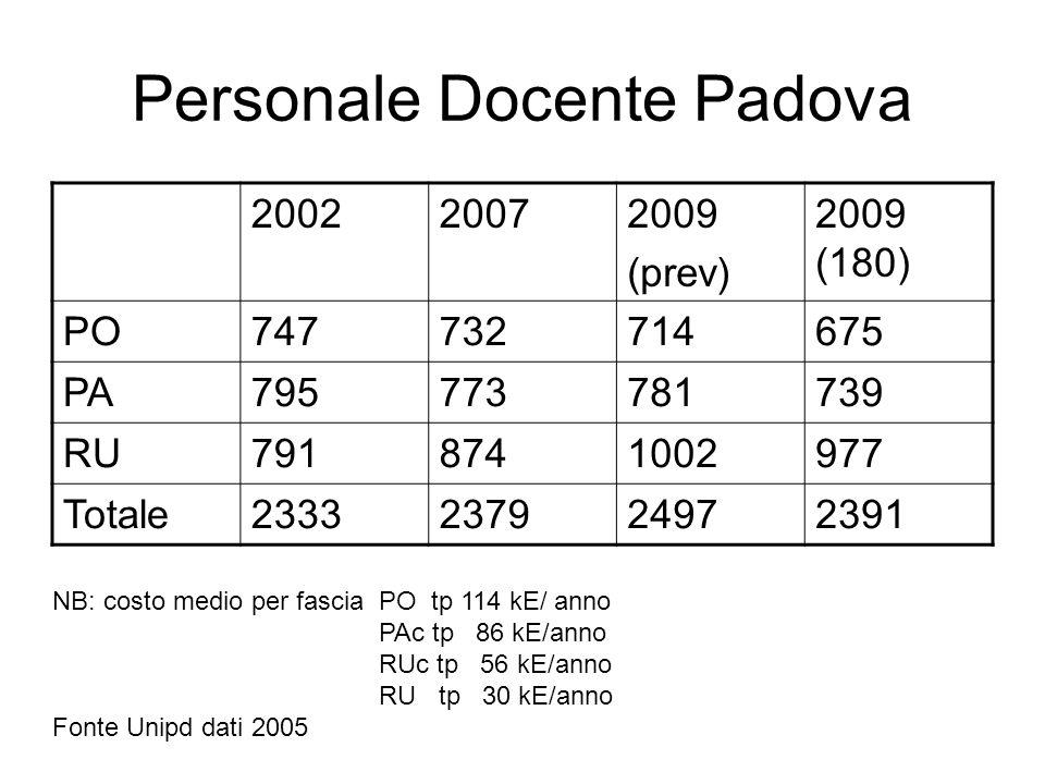 Personale Docente Padova 200220072009 (prev) 2009 (180) PO747732714675 PA795773781739 RU7918741002977 Totale2333237924972391 NB: costo medio per fascia PO tp 114 kE/ anno PAc tp 86 kE/anno RUc tp 56 kE/anno RU tp 30 kE/anno Fonte Unipd dati 2005