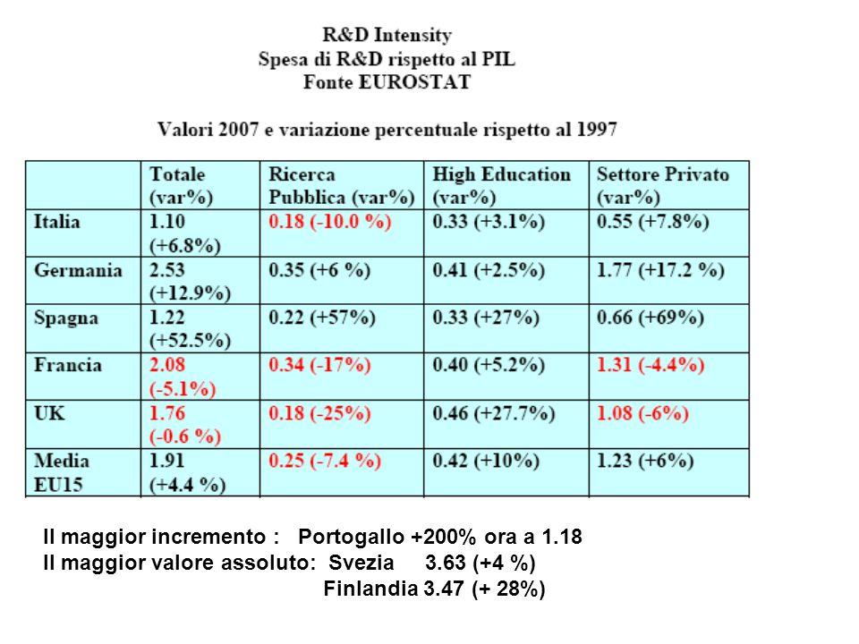 Il maggior incremento : Portogallo +200% ora a 1.18 Il maggior valore assoluto: Svezia 3.63 (+4 %) Finlandia 3.47 (+ 28%)