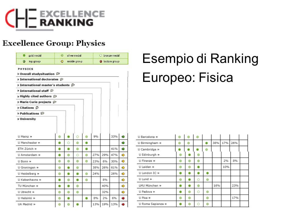 Esempio di Ranking Europeo: Fisica
