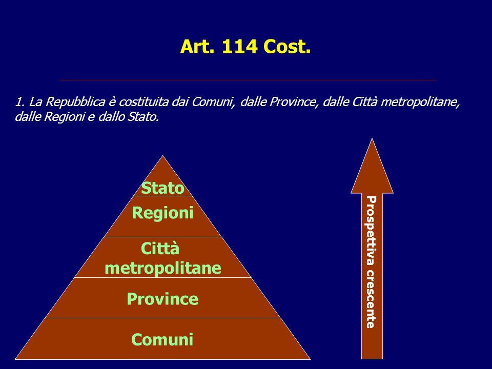 Art. 114 Cost. Stato Regioni Città metropolitane Province Comuni Prospettiva crescente 1. La Repubblica è costituita dai Comuni, dalle Province, dalle