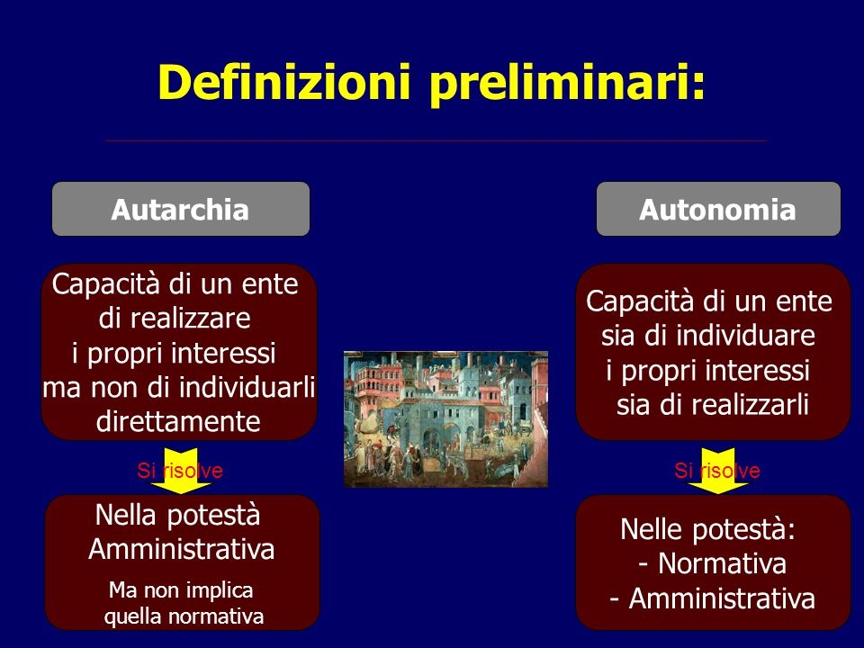 Definizioni preliminari: AutarchiaAutonomia Capacità di un ente di realizzare i propri interessi ma non di individuarli direttamente Capacità di un en