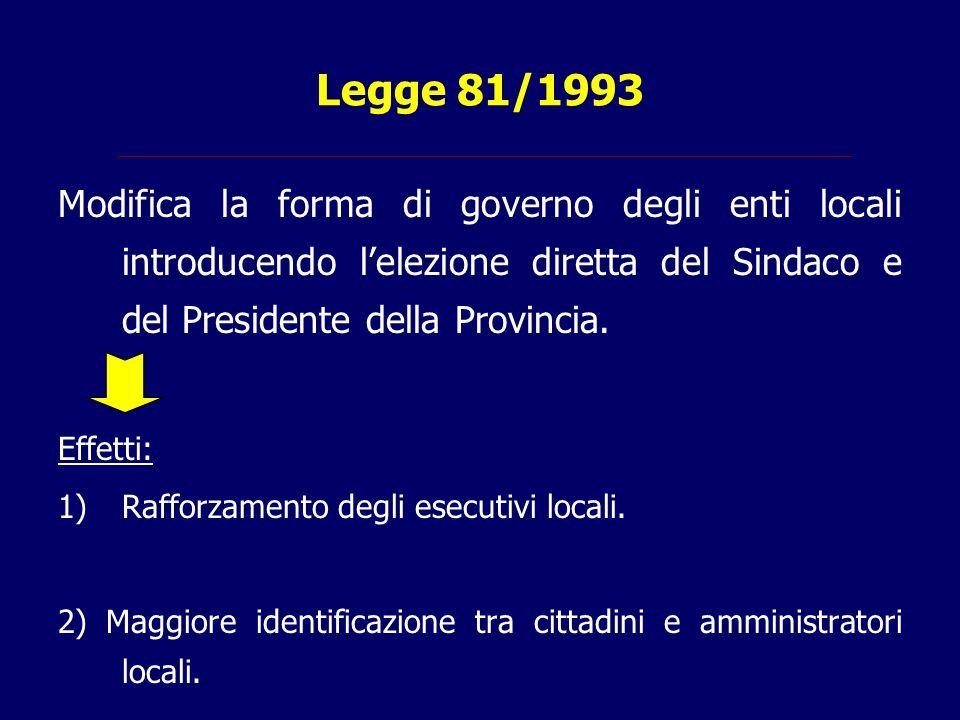 Legge 81/1993 Modifica la forma di governo degli enti locali introducendo l'elezione diretta del Sindaco e del Presidente della Provincia. Effetti: 1)