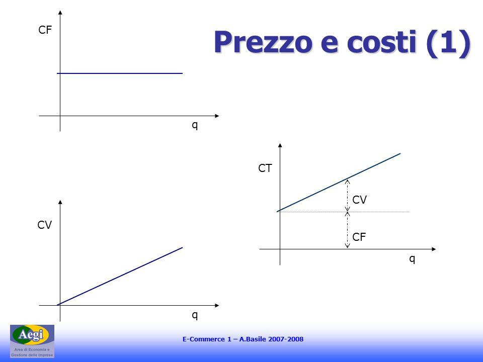 E-Commerce 1 – A.Basile 2007-2008 Prezzo e costi (1) q CF q CV q CT CV CF