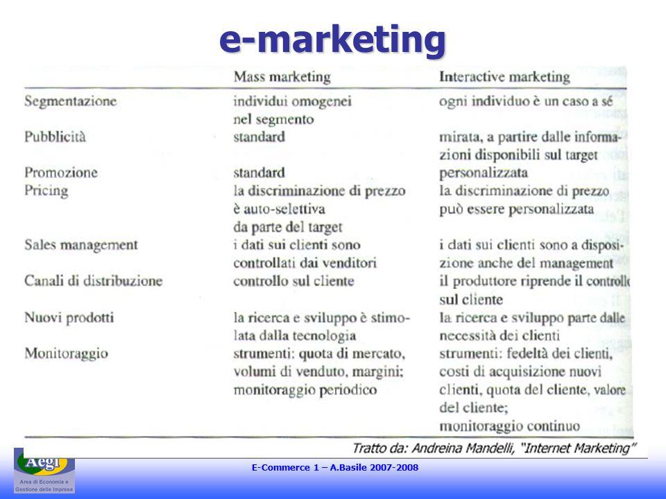 E-Commerce 1 – A.Basile 2007-2008 Prezzo e domanda (1) Elasticità della domanda alla variazione del prezzo Valore percepito