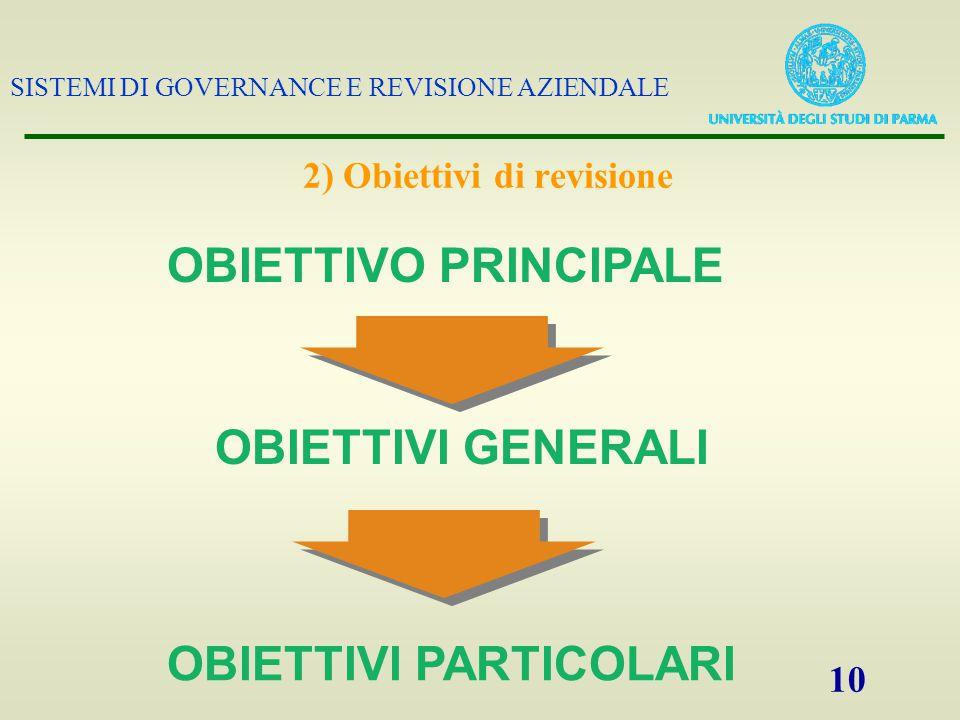 SISTEMI DI GOVERNANCE E REVISIONE AZIENDALE 10 2) Obiettivi di revisione OBIETTIVI PARTICOLARI OBIETTIVI GENERALI OBIETTIVO PRINCIPALE