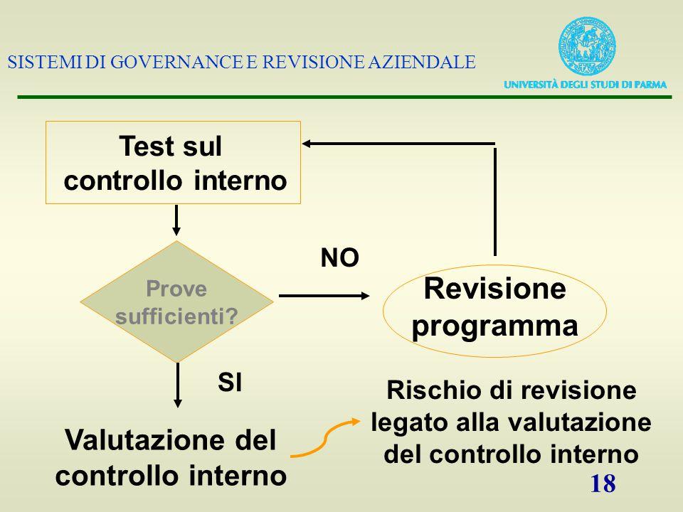 SISTEMI DI GOVERNANCE E REVISIONE AZIENDALE 18 Test sul controllo interno Rischio di revisione legato alla valutazione del controllo interno Valutazione del controllo interno Prove sufficienti.
