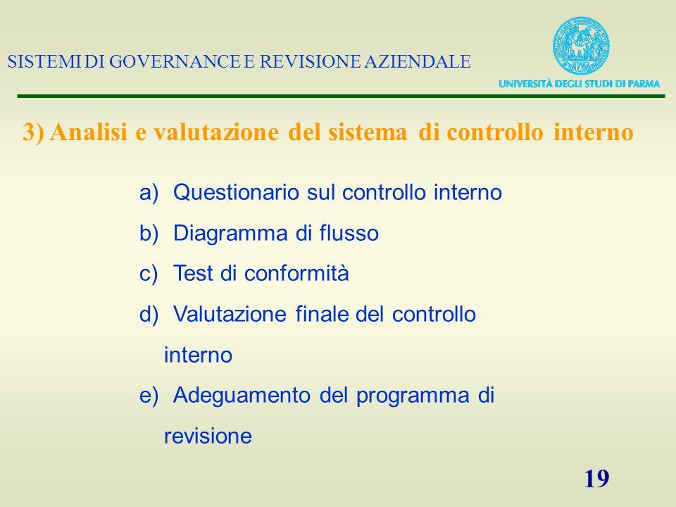 SISTEMI DI GOVERNANCE E REVISIONE AZIENDALE 19 a)Questionario sul controllo interno b)Diagramma di flusso c)Test di conformità d)Valutazione finale de