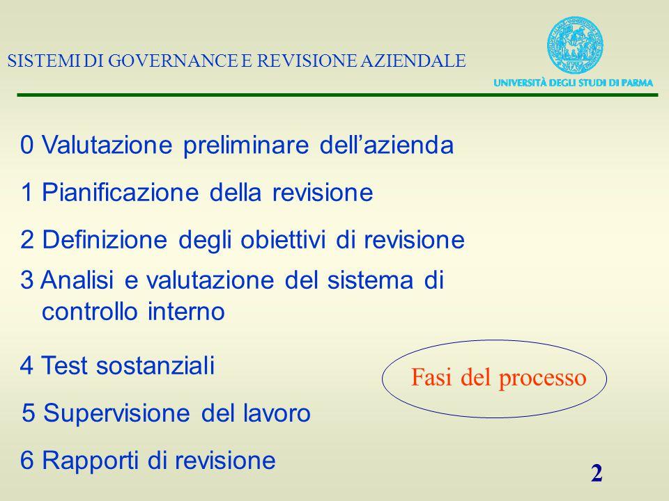 SISTEMI DI GOVERNANCE E REVISIONE AZIENDALE 2 Fasi del processo 1 Pianificazione della revisione 3 Analisi e valutazione del sistema di controllo inte