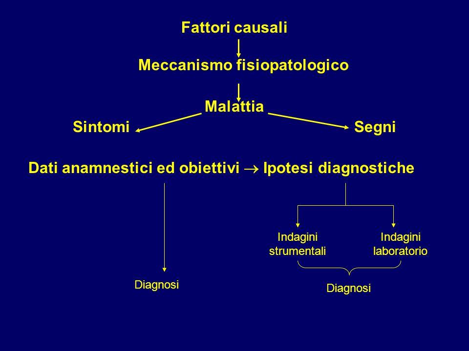 Fattori causali Meccanismo fisiopatologico Malattia SintomiSegni Dati anamnestici ed obiettivi  Ipotesi diagnostiche Indagini strumentali Indagini laboratorio Diagnosi