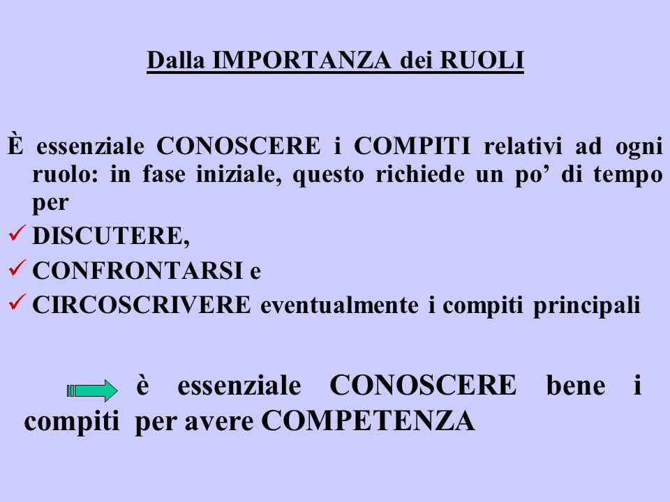 Dalla IMPORTANZA dei RUOLI È essenziale CONOSCERE i COMPITI relativi ad ogni ruolo: in fase iniziale, questo richiede un po' di tempo per DISCUTERE, C