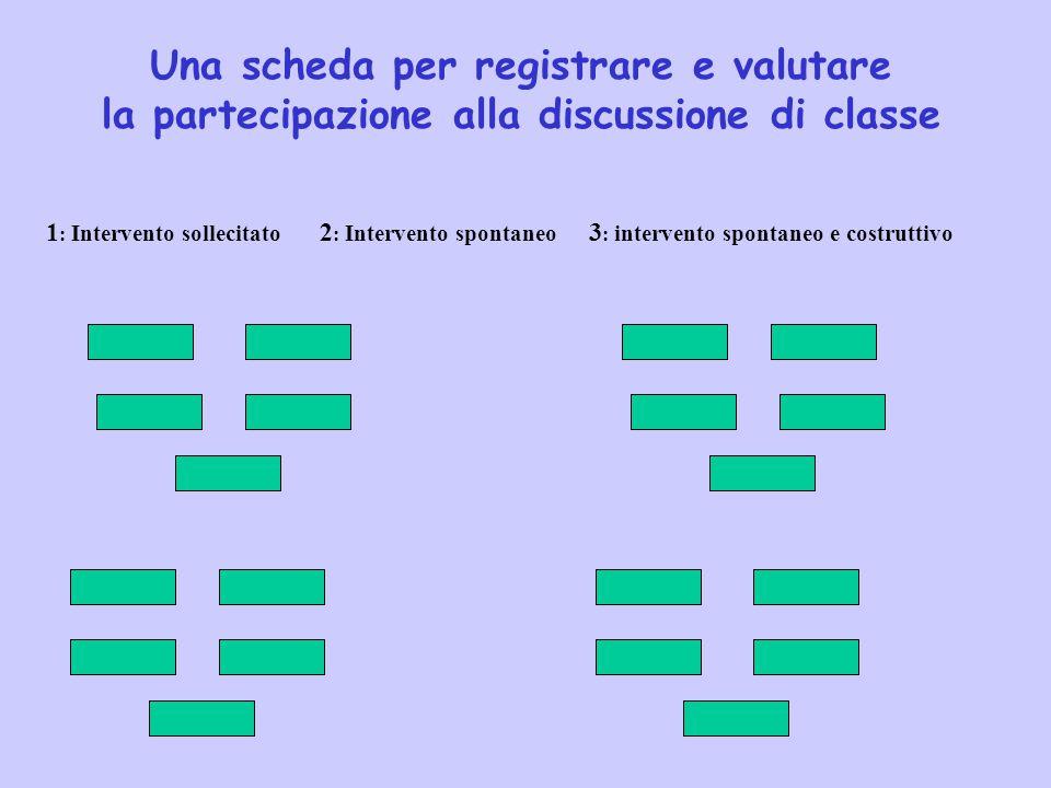 Una scheda per registrare e valutare la partecipazione alla discussione di classe 1 : Intervento sollecitato 2 : Intervento spontaneo 3 : intervento s