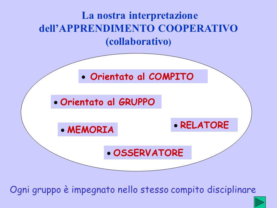La nostra interpretazione dell'APPRENDIMENTO COOPERATIVO (collaborativo )  Orientato al GRUPPO  MEMORIA  RELATORE  Orientato al COMPITO  OSSERVATORE Ogni gruppo è impegnato nello stesso compito disciplinare