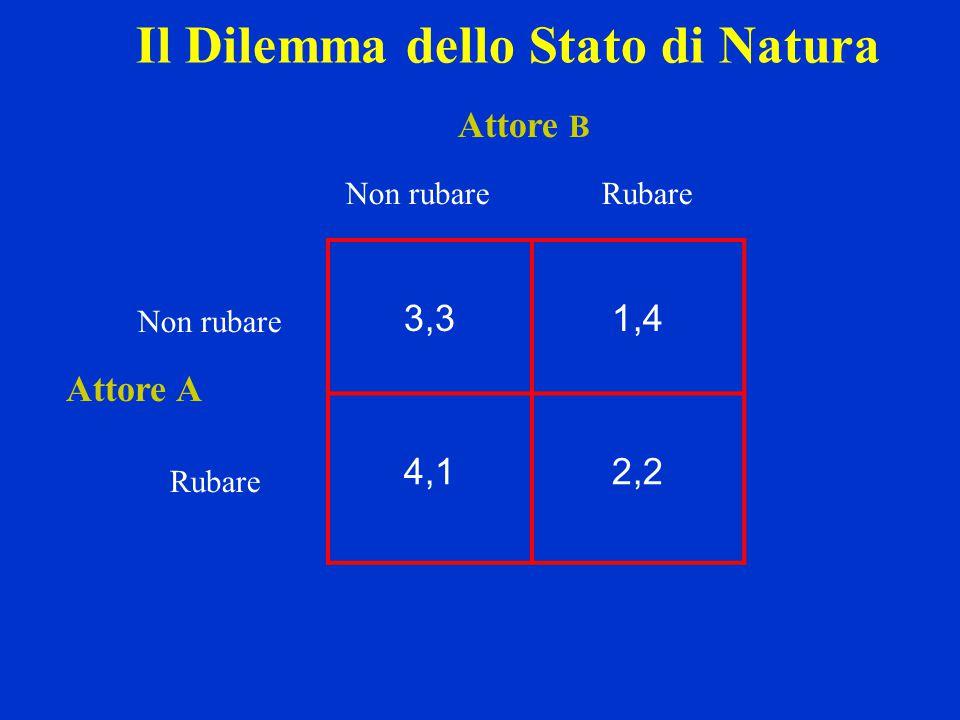 3,31,4 4,12,2 Non rubareRubare Non rubare Rubare Attore A Attore B Il Dilemma dello Stato di Natura