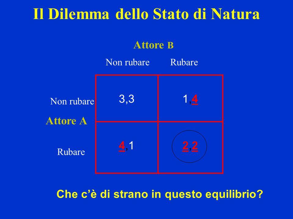 3,31,41,4 4,14,12,22,2 Rubare Non rubareRubare Attore B Non rubare Attore A Il Dilemma dello Stato di Natura Che c'è di strano in questo equilibrio?