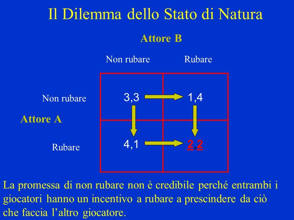 Il Dilemma dello Stato di Natura 3,31,4 4,12,22,2 Non rubareRubare Non rubare Rubare Attore A Attore B La promessa di non rubare non è credibile perch