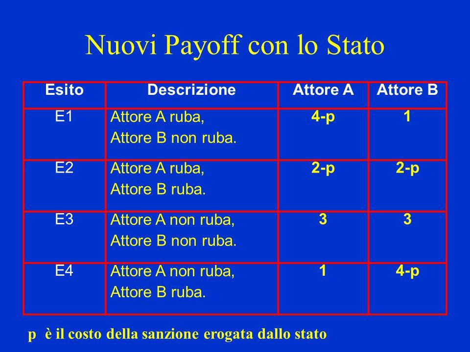 Nuovi Payoff con lo Stato EsitoDescrizioneAttore AAttore B E1 Attore A ruba, Attore B non ruba. 4-p1 E2 Attore A ruba, Attore B ruba. 2-p E3 Attore A