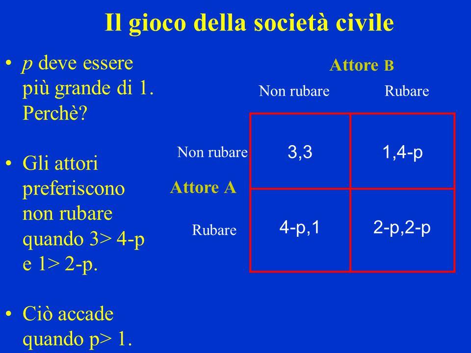 3,31,4-p 4-p,12-p,2-p Non rubareRubare Non rubare Rubare Attore A Attore B Il gioco della società civile p deve essere più grande di 1. Perchè? Gli at