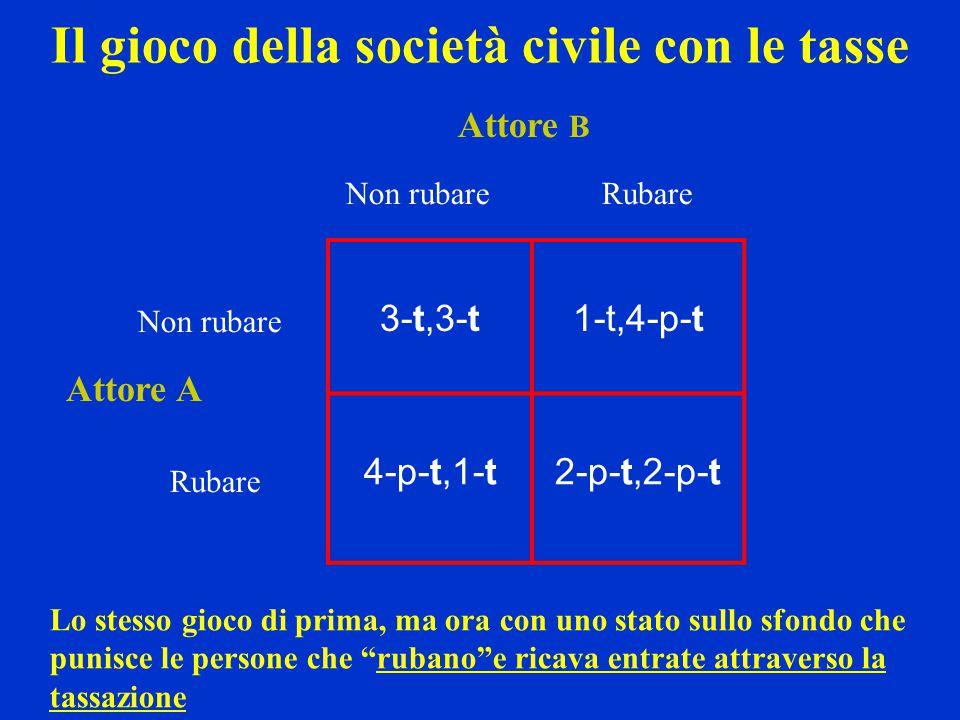 3-t,3-t1-t,4-p-t 4-p-t,1-t2-p-t,2-p-t Non rubareRubare Non rubare Rubare Attore A Attore B Il gioco della società civile con le tasse Lo stesso gioco
