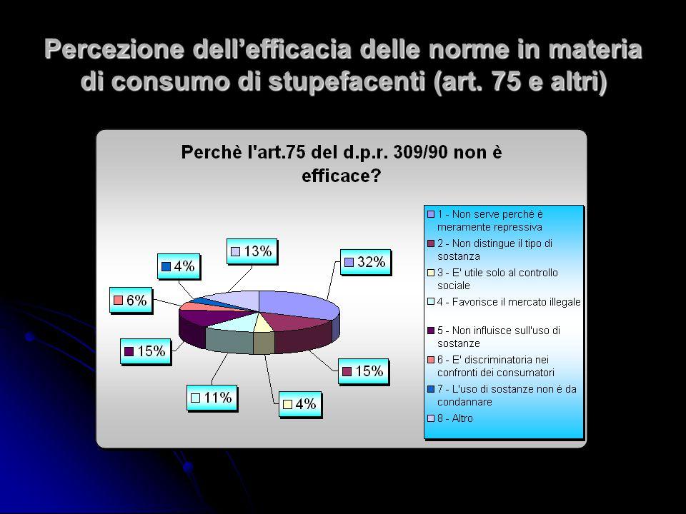Percezione dell'efficacia delle norme in materia di consumo di stupefacenti (art. 75 e altri)
