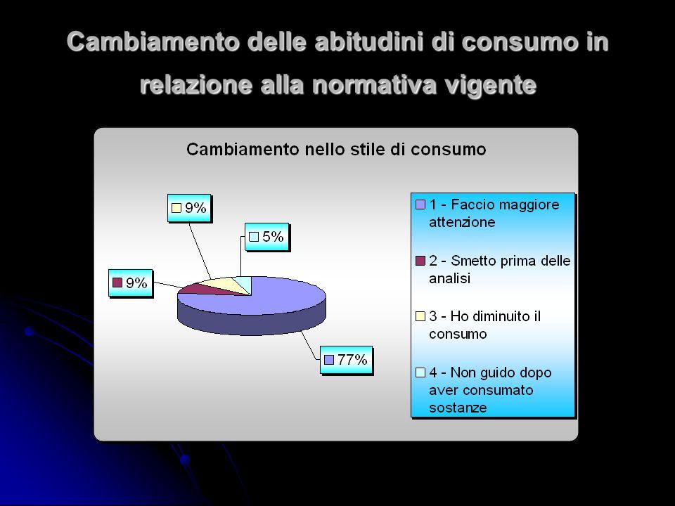Cambiamento delle abitudini di consumo in relazione alla normativa vigente