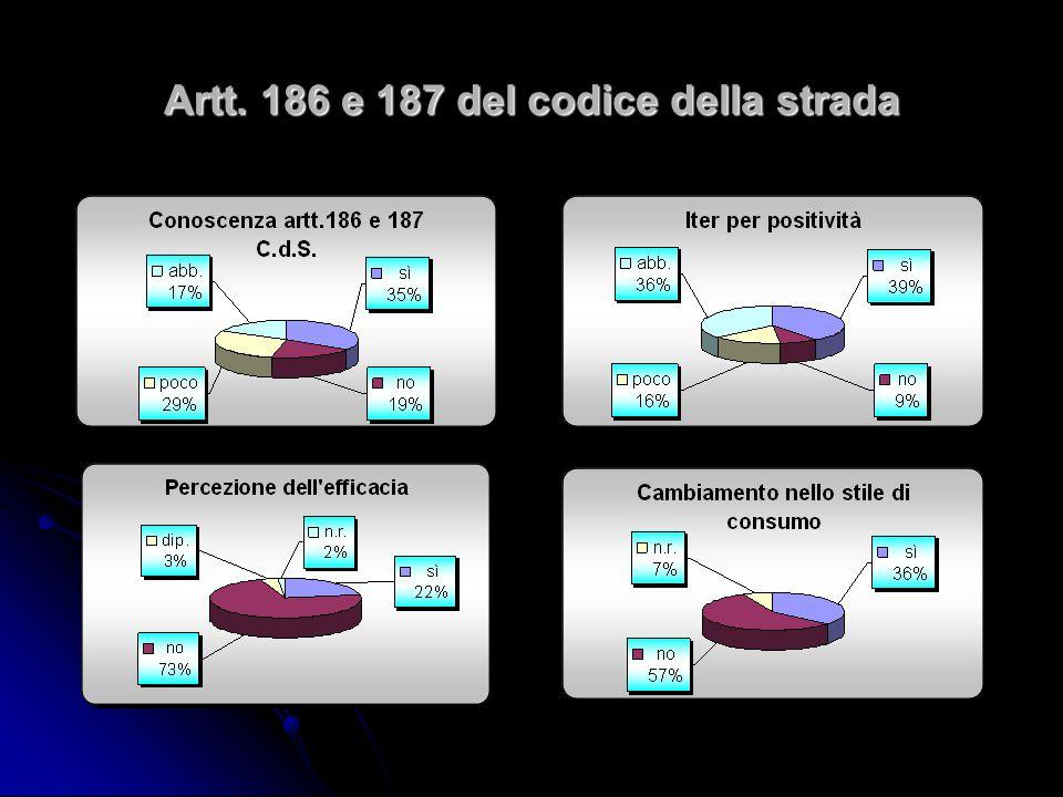 Artt. 186 e 187 del codice della strada