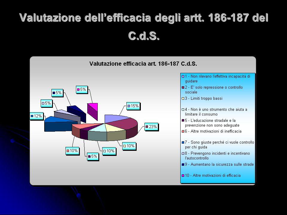Valutazione dell'efficacia degli artt. 186-187 del C.d.S.